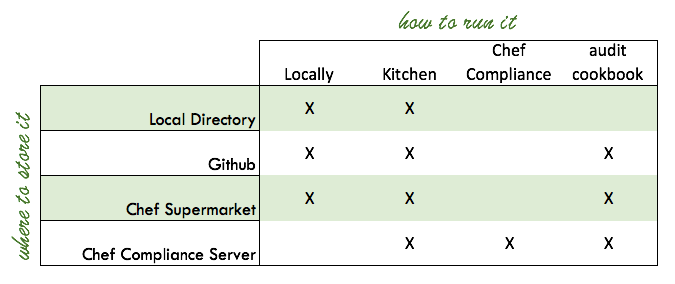 InSpec Basics: Day 6 - Ways to Run It and Places to Store It